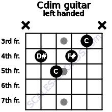 Cdim guitar chord left handed