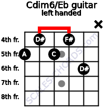 Cdim6/Eb guitar chord left handed