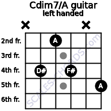 Cdim7\A guitar chord left handed
