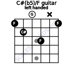 C#(b5)/F guitar chord left handed