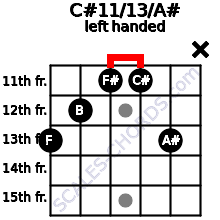 C#11/13/A# guitar chord left handed