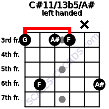 C#11/13b5/A# guitar chord left handed