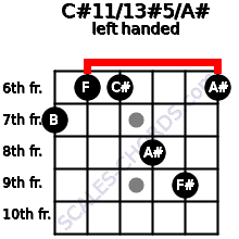 C#11/13#5/A# guitar chord left handed