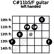 C#11b5/F guitar chord left handed