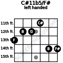 C#11b5/F# guitar chord left handed