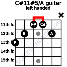 C#11#5/A guitar chord left handed