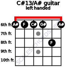 C#13/A# guitar chord left handed