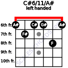 C#6/11/A# guitar chord left handed