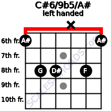 C#6/9b5/A# guitar chord left handed