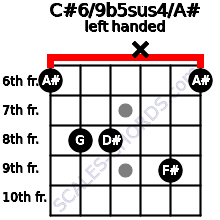 C#6/9b5sus4/A# guitar chord left handed