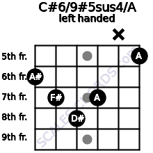 C#6/9#5sus4/A guitar chord left handed