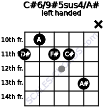 C#6/9#5sus4/A# guitar chord left handed