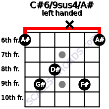 C#6/9sus4/A# guitar chord left handed