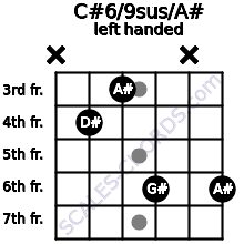 C#6/9sus/A# guitar chord left handed