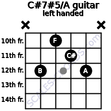 C#7#5/A guitar chord left handed