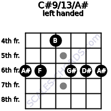 C#9/13/A# guitar chord left handed