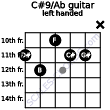 C#9/Ab guitar chord left handed