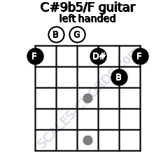 C#9b5/F guitar chord left handed