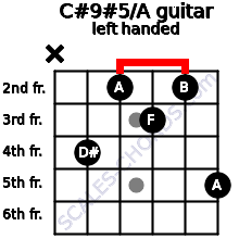 C#9#5/A guitar chord left handed