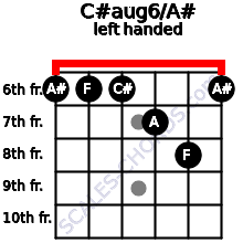 C#aug6/A# guitar chord left handed