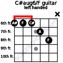 C#aug6/F guitar chord left handed