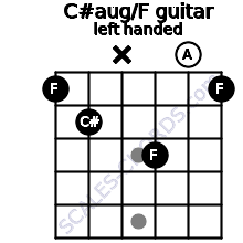 C#aug/F guitar chord left handed