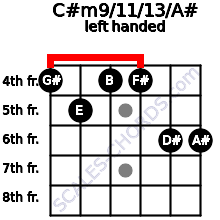 C#m9/11/13/A# guitar chord left handed