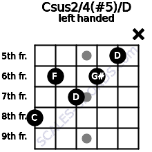 Csus2/4(#5)/D guitar chord left handed