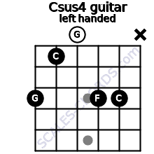 Csus4 guitar chord left handed