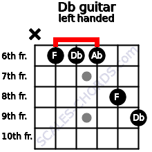 Db guitar chord left handed