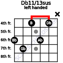 Db11/13sus guitar chord left handed