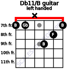 Db11/B guitar chord left handed