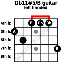 Db11#5/B guitar chord left handed