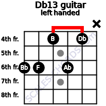 Db13 guitar chord left handed