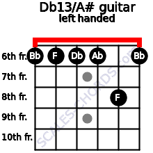 Db13/A# guitar chord left handed