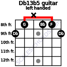 Db13b5 guitar chord left handed