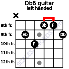 Db6 guitar chord left handed
