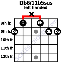 Db6/11b5sus guitar chord left handed