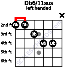 Db6/11sus guitar chord left handed