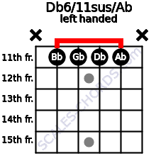 Db6/11sus/Ab guitar chord left handed