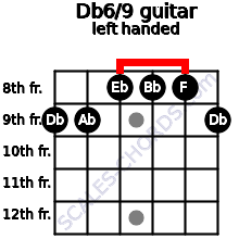 Db6/9 guitar chord left handed