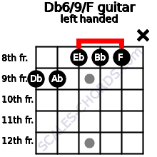 Db6/9/F guitar chord left handed