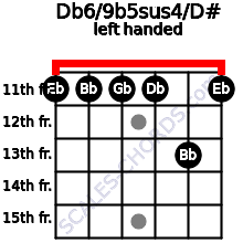 Db6/9b5sus4/D# guitar chord left handed