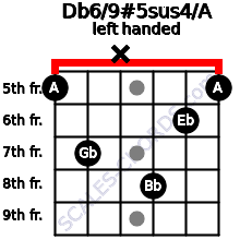 Db6/9#5sus4/A guitar chord left handed