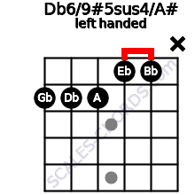 Db6/9#5sus4/A# guitar chord left handed