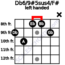 Db6/9#5sus4/F# guitar chord left handed