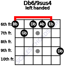 Db6/9sus4 guitar chord left handed