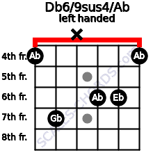 Db6/9sus4/Ab guitar chord left handed
