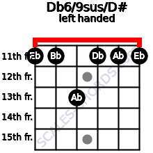 Db6/9sus/D# guitar chord left handed