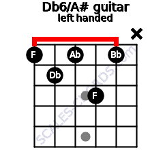 Db6/A# guitar chord left handed